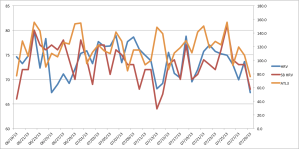 Here's a chart of my training load versus SB HRV and Ithlete HRV over time.  The training load and HRV data should move in opposite directions as a whole.