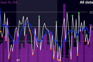Ithlete - HRV data over time, with TSS data shown in purple.