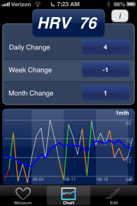 Ithlete - Daily HRV summary.  Green is good, white is okay, orange is a warning, and red is a recommended day off.