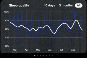 Sleep Cycle - Graph of sleep quality over time.