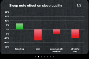 Sleep Cycle - Graph correlating your notes to sleep quality.  I sleep good on vacation :)