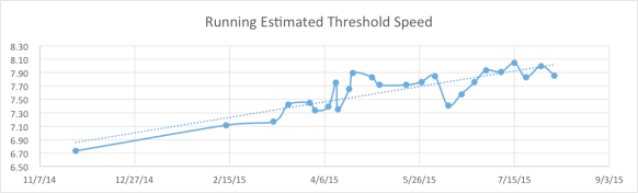 Gradual building of running fitness (estimated threshold pace over time).