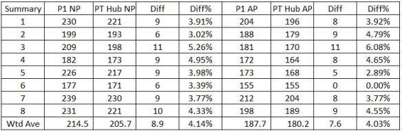 PowerTap P1 vs PowerTap Hub